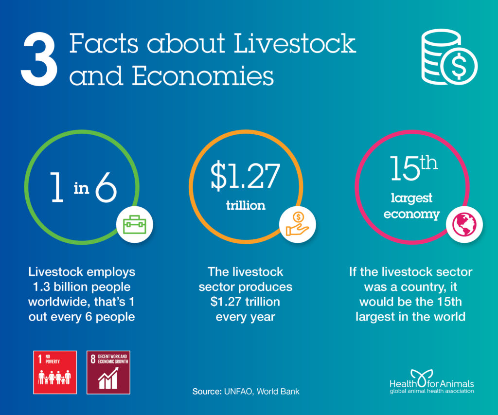 3 facts about livestock and economies