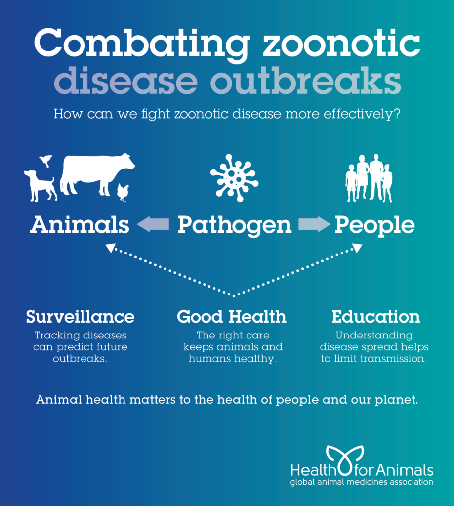 Combating Zoonotic Disease Outbreaks