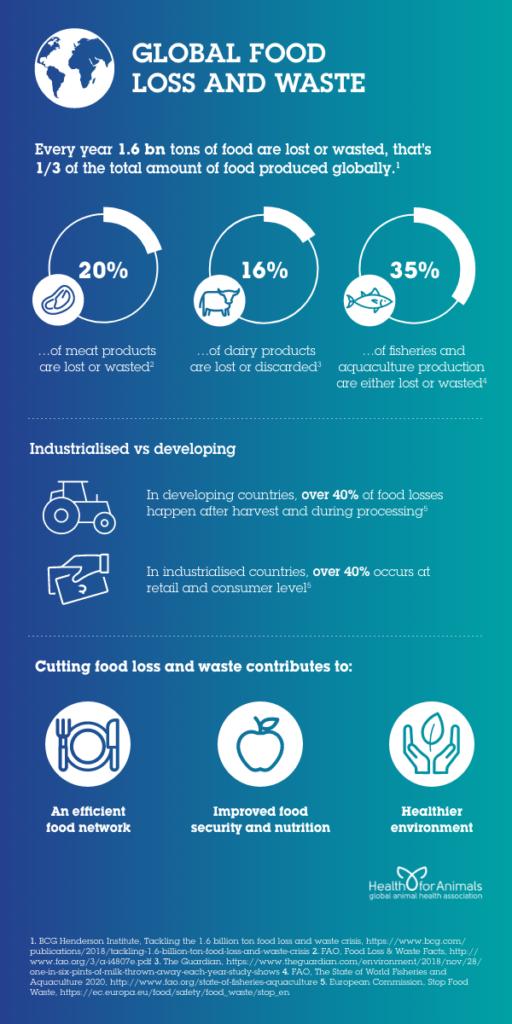 Global-Food-Loss-and-Waste